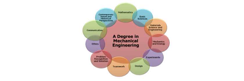 pay someone to do mechanical engineering assignment homework help mechanical engineering assignment help