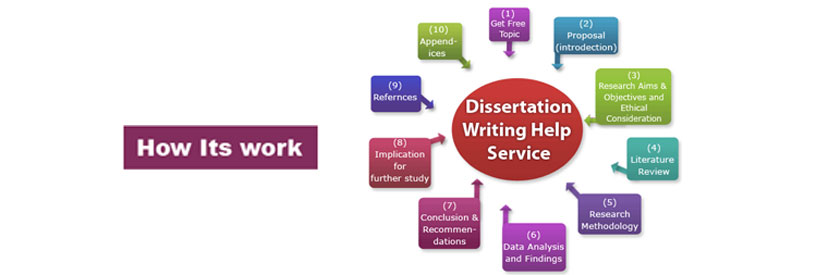 Dissertation proposal for mba finance MastersThesisWriting com